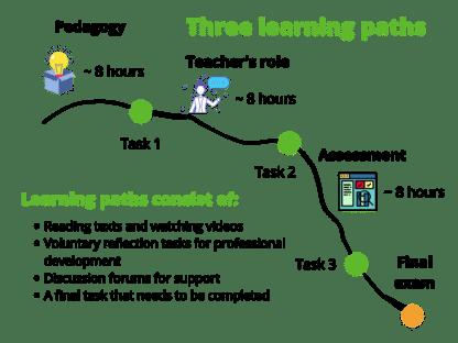 21st Century Coding Pedagogy online course for teachers
