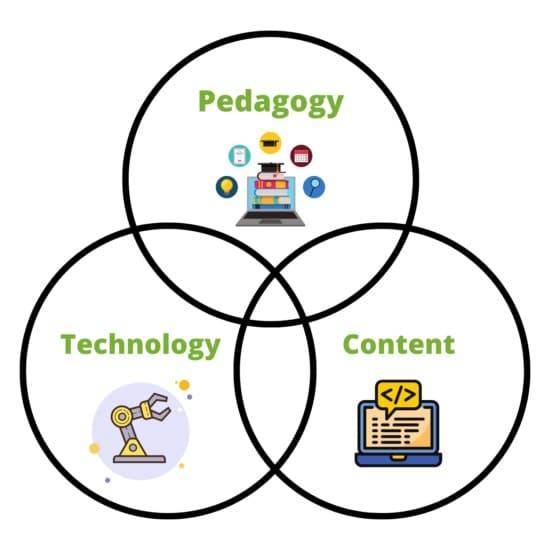 TPACK model for teaching coding